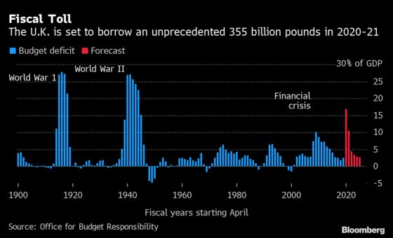 U.K. Government Borrowing Surged During February Lockdown