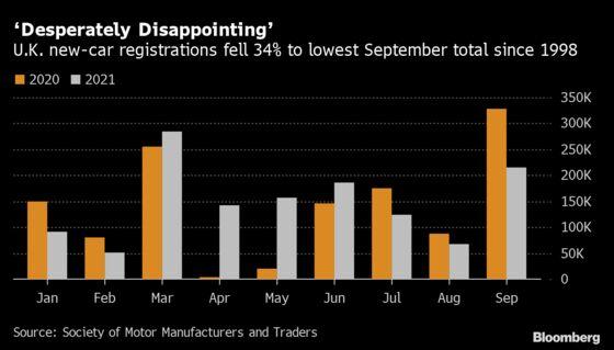 U.K. Car Sales Plunge to Worst September in Decades on Chips