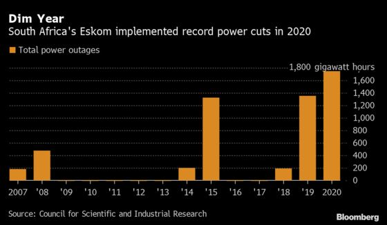 Eskom Warns of High Risk of Power Cuts as it Fixes Faulty Plants