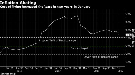 Mexico Leaves Key Rate Unchanged as January Inflation Slows