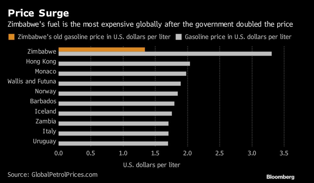 Price Surge