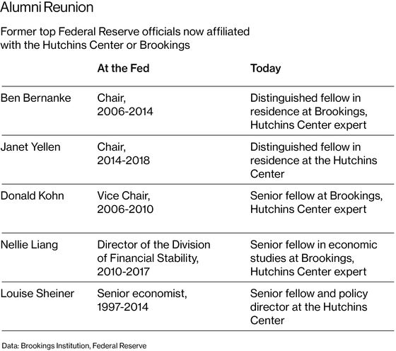 This Financier Became a Fed Power Player—From the Inside and Outside