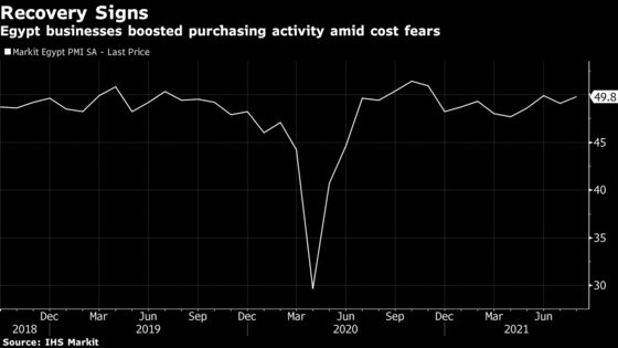 Egypt Businesses Boost Buying Amid Global Inflation Worries