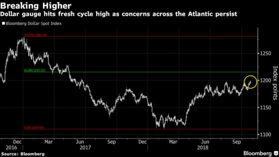 Dollar Climbs to One-Year High as Europe's Currencies Crushed