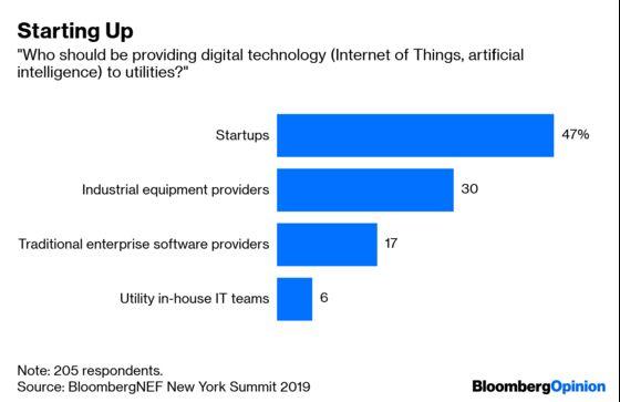 Energy Companies Need More Digital Executives