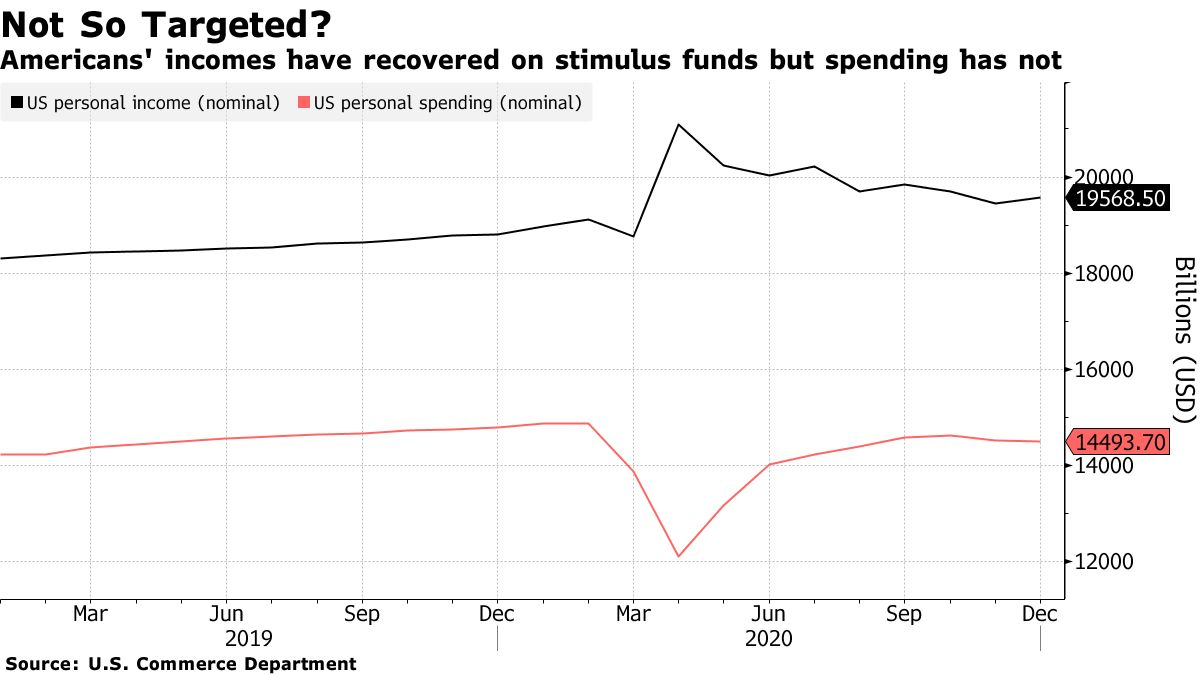 Americans' incomes have recovered on stimulus funds but spending has not