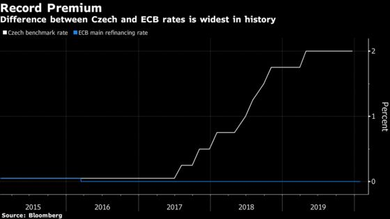 East Europe Has Reason to Lift Interest Rates But Probably Won't
