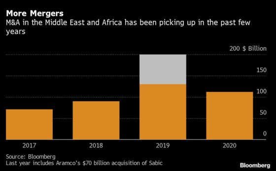 JPMorgan Ousted as Mideast-Africa's Top Dealmaker by U.S. Rivals