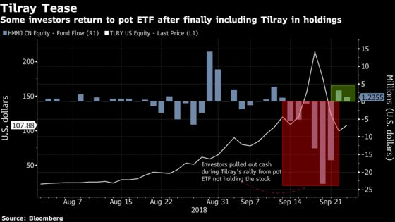 World's Largest Pot ETF Doubles Up Tilray, Expands Portfolio