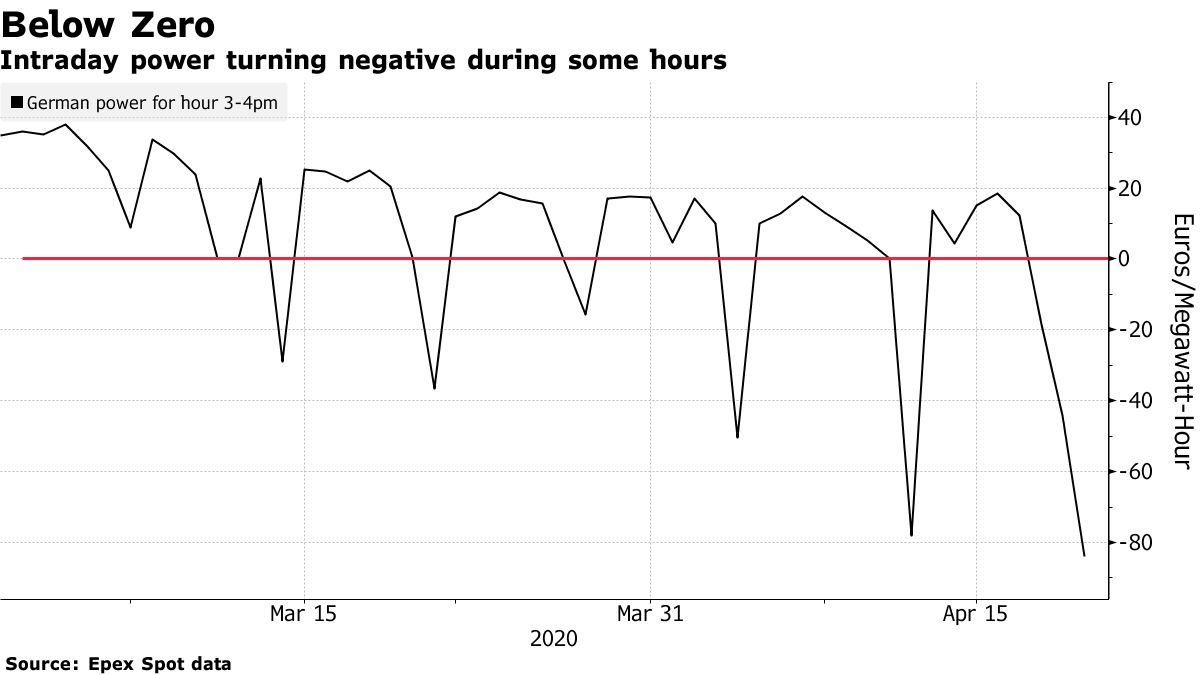 Intraday power turning negative during some hours