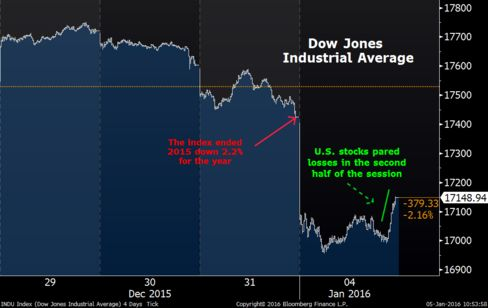 While U.S. stocks slid with global equities, traders took back some losses in the last few hours of Monday.