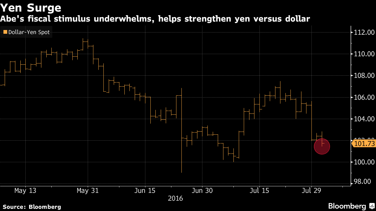 Japan stimulus, RBA rate cut, Oil under $40, what people are talking about - Bloomberg