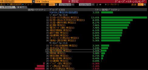 東証1部33業種の2016年12月のパフォーマンス