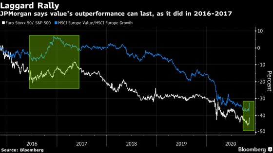 JPMorgan Says Market Is on Verge of a Sustained Rally in Value
