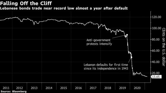 U.S. Said to Weigh Sanctions on Lebanon Central Bank Chief
