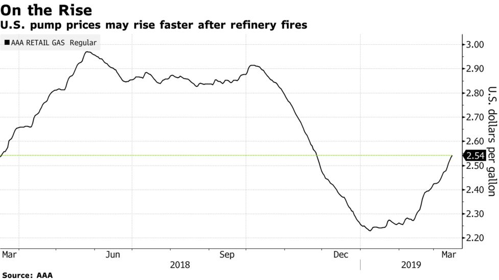 Los Angeles Oil Refinery Fire: Phillips 66 Gas at Risk - Bloomberg