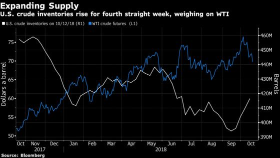 Oil Falls After U.S. Stockpiles Swell for Fourth Straight Week
