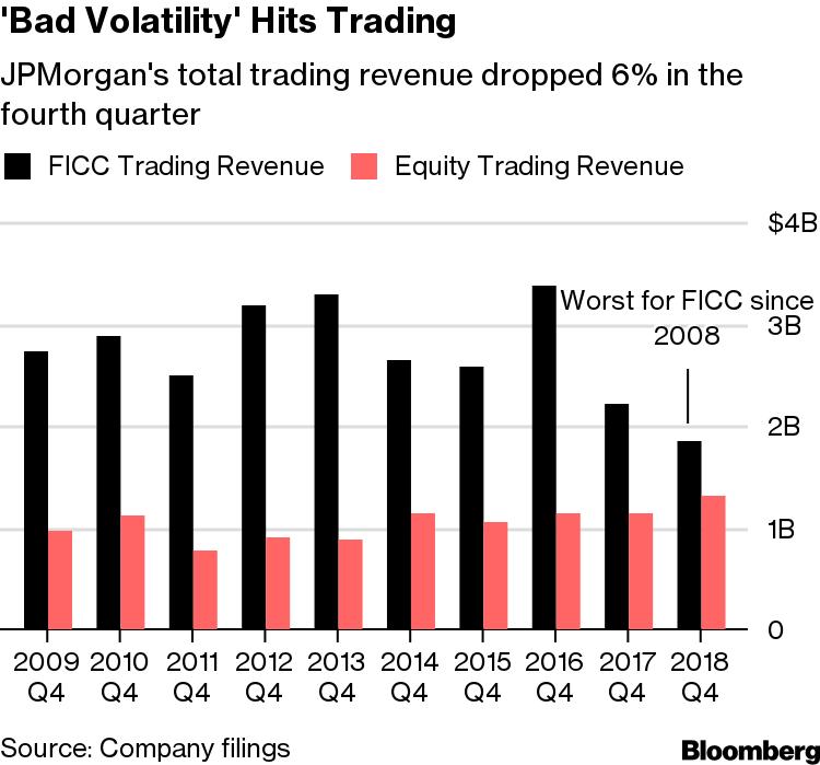 JPMorgan Debt-Trading Revenue Plunges to Lowest Since Crisis
