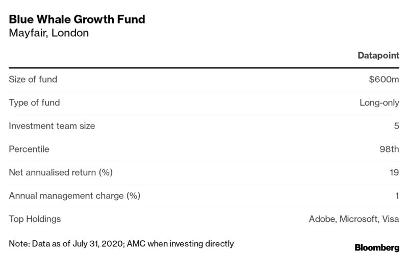 Blue Whale Growth Fund