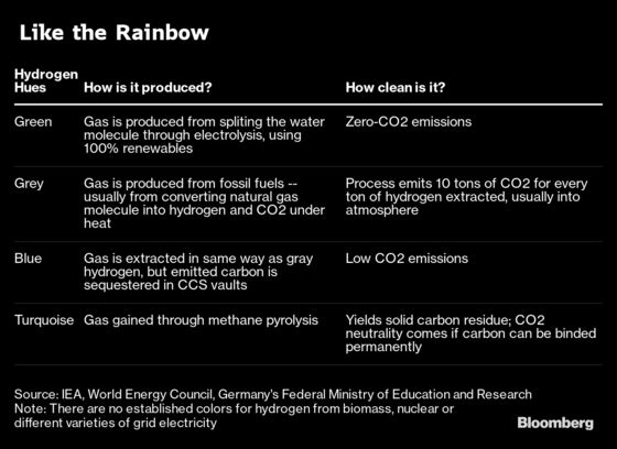 Why the Color of a Colorless Gas Matters for Green Energy