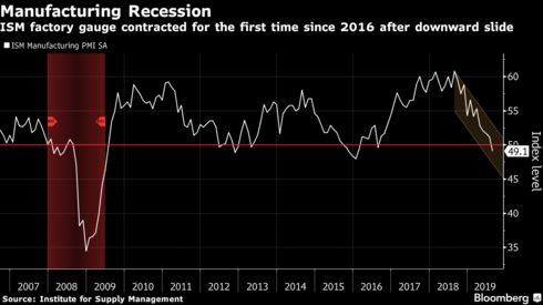 ISM factory gauge contracted for the first time since 2016 after downward slide