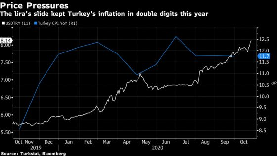 Turkish Central Bank to Reckon With Inflation as Lira Casts Pall