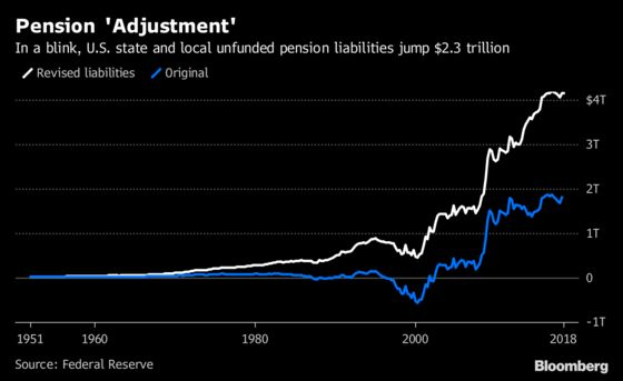 Fed Accounting Change Boosts Unfunded Pension Obligations