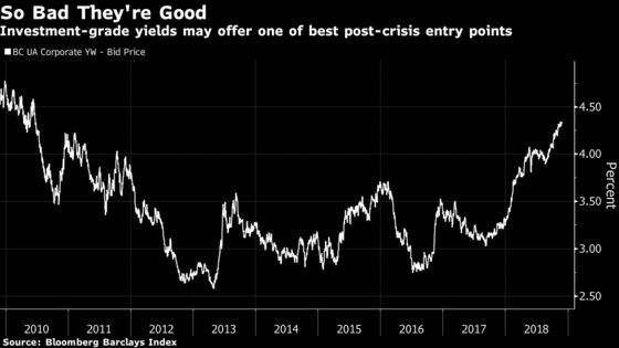 A $500 Billion Fund Sees 'Glorious Chaos' in Credit Bear Market