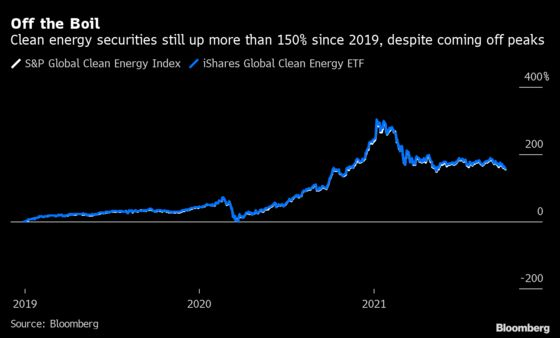 Clean-Energy Stocks Are Being Diluted by Huge Cash Inflows