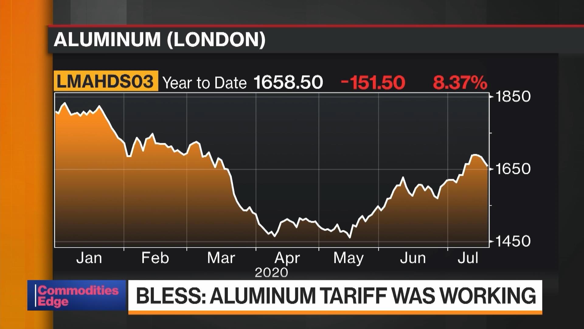 Century CEO Says White House Aware of Canada Aluminum 'Surge'