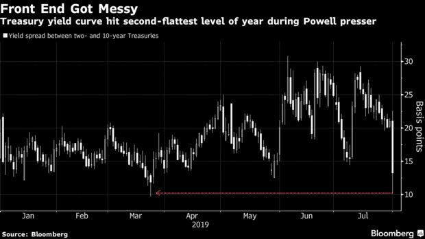 Treasury yield curve hit second-flattest level of year during Powell presser