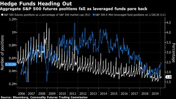 Where Have All The Futures Traders Gone? Ask the Hedge Funds
