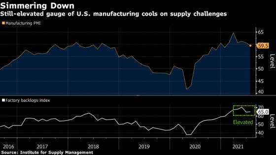 U.S. Manufacturing Growth Softens as Supply Constraints Linger