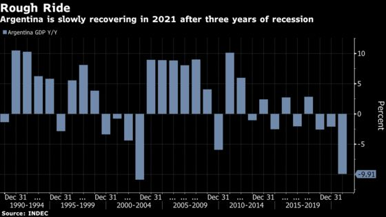 Argentina Economy Expanded Most Since 2018 in First Quarter