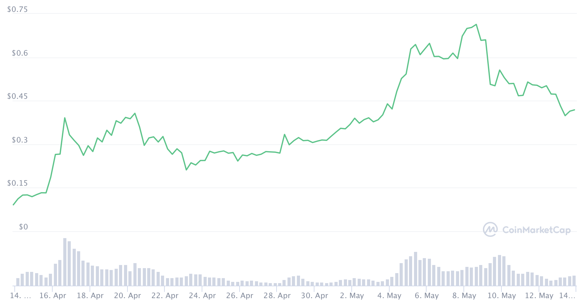 Dogecoin one-month price chart