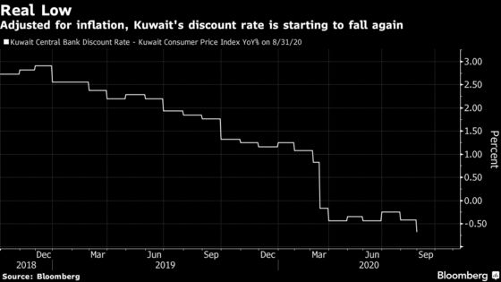 Kuwait Cuts Some Rates to Ease Currency and Virus Pressures