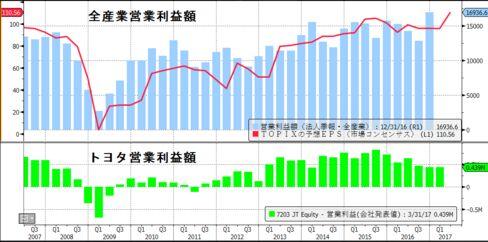 法人企業統計の全産業営業利益とトヨタ自動車の営業利益推移