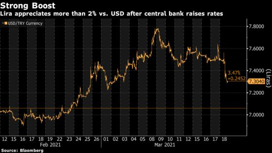 Turkey's Central Bank Rewards Lira Traders With Rate-Hike