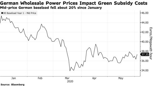 Mid-price German baseload fell about 20% since January