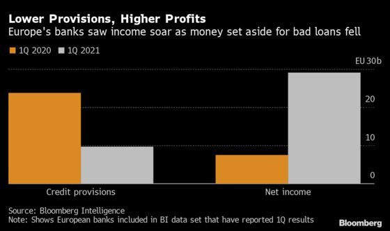 European Banks Present Clean Sweep of Consensus-Beating Results