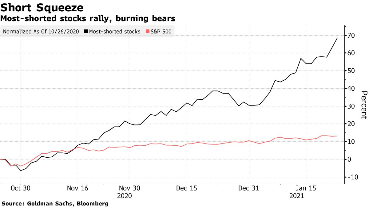 Most-shorted stocks rally, burning bears