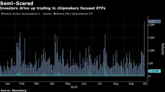 ETFs Stuffed With Chip Stocks Absorb Massive Trading Volume