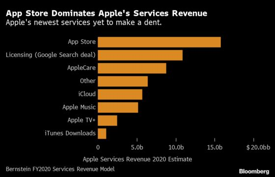 Apple's New Services Off to a Slow Start in First Year