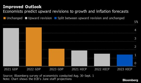 ECB Seen Slowing Pandemic Stimulus as Economic Recovery Advances