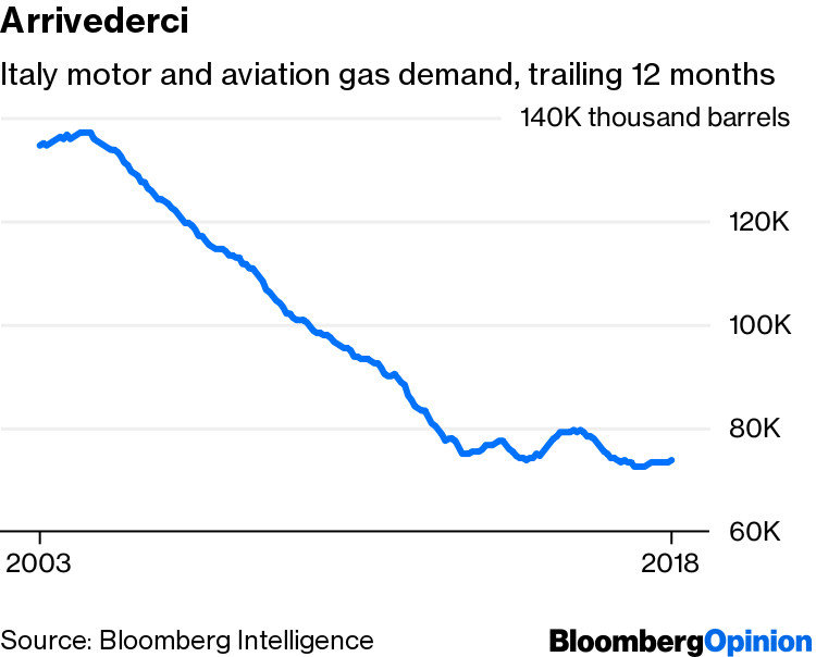 Oil Demand for Cars and Transportation Is Already Falling
