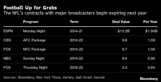 Fox Is Poised to Spend up to $2 Billion to Keep Sunday Football