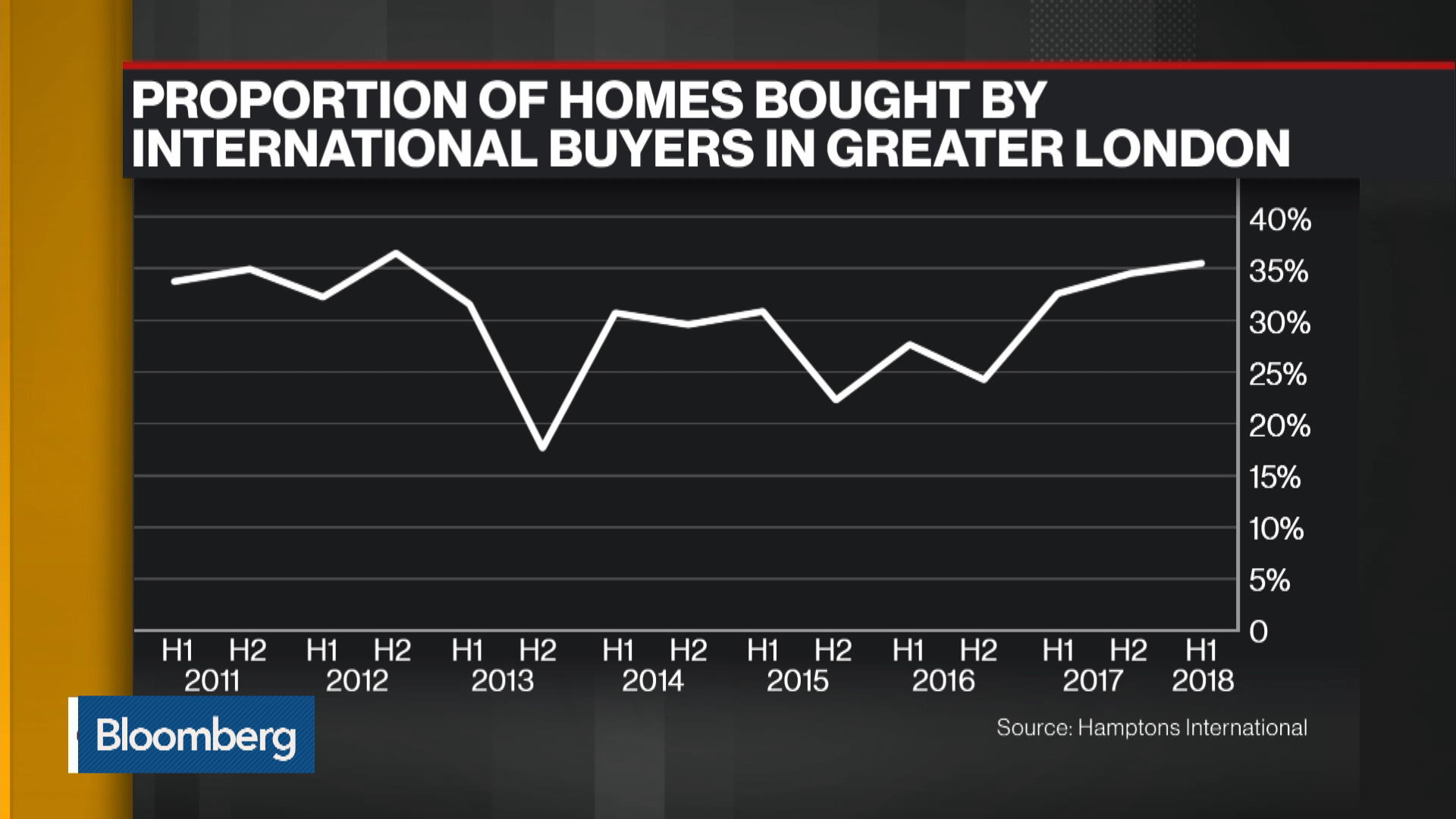 The London Housing Market Is Worse Than It Looks  Here's Why - Bloomberg