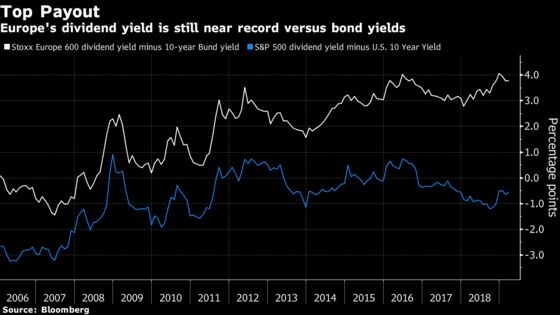 Rally Skeptics Might Want to Look at Dividends: Taking Stock