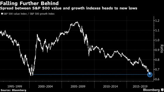 Morgan Stanley Says a Rolling Bear Market Looms for Growth Shares
