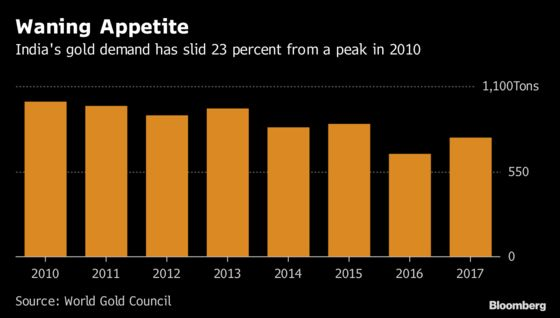 Indians Are BuyingGold for as Little as One Cent
